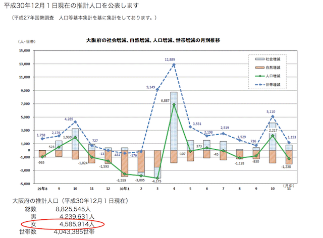 大阪府の女性人口データ