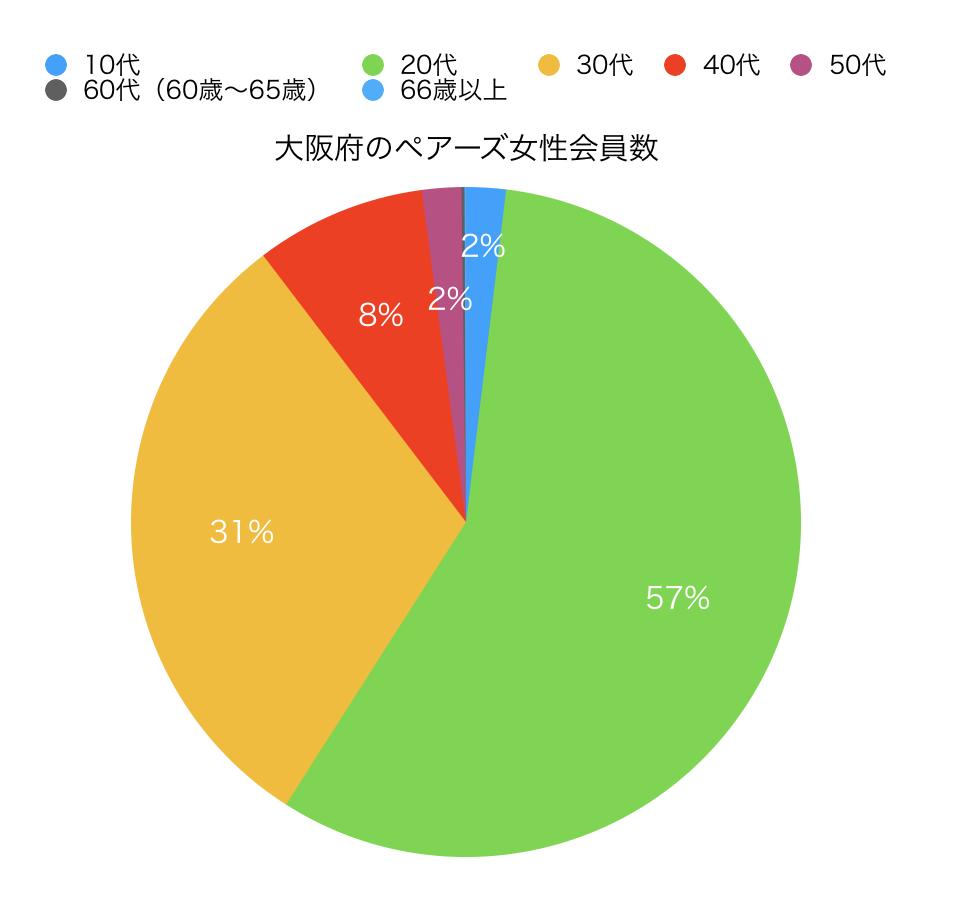 大阪のペアーズ会員数円グラフ