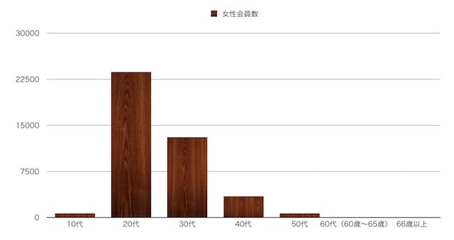 福岡県のペアーズ女性会員数縦棒グラフ