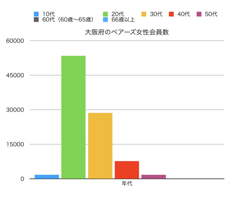 大阪のペアーズ会員数縦線グラフ