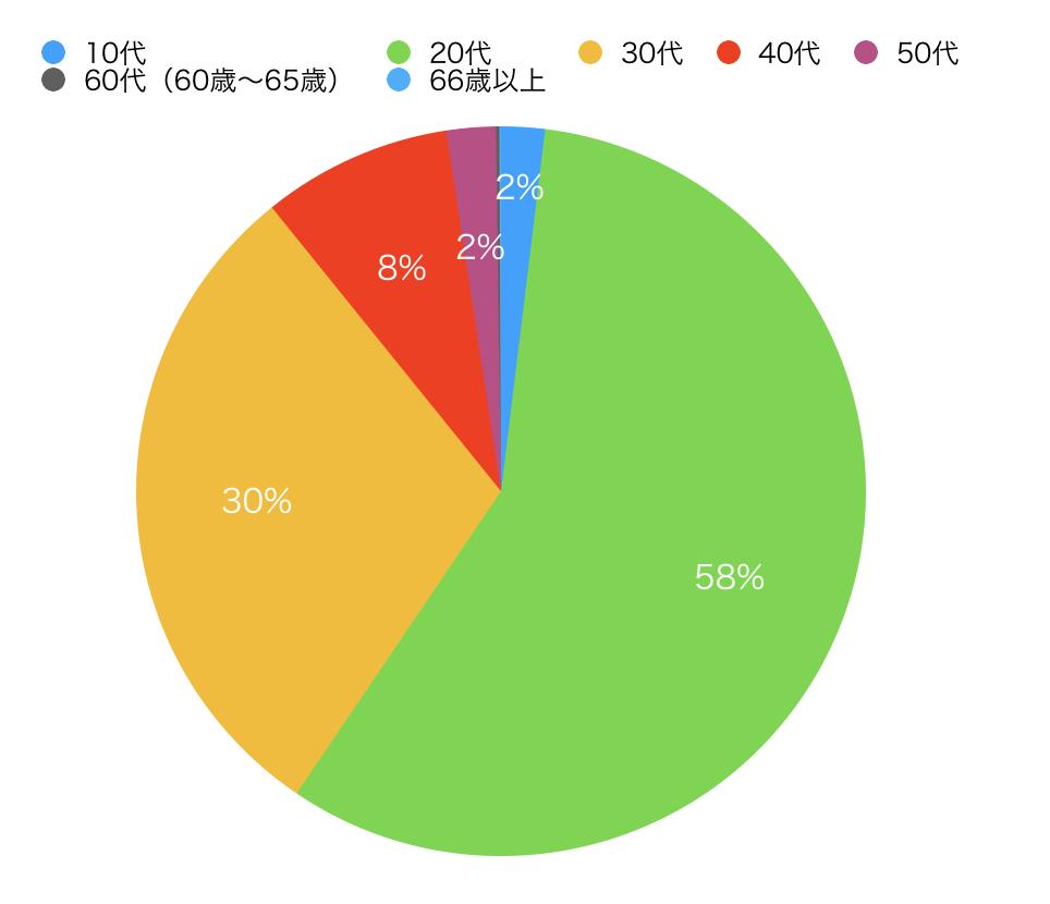 兵庫県のペアーズ女性会員数の円グラフ