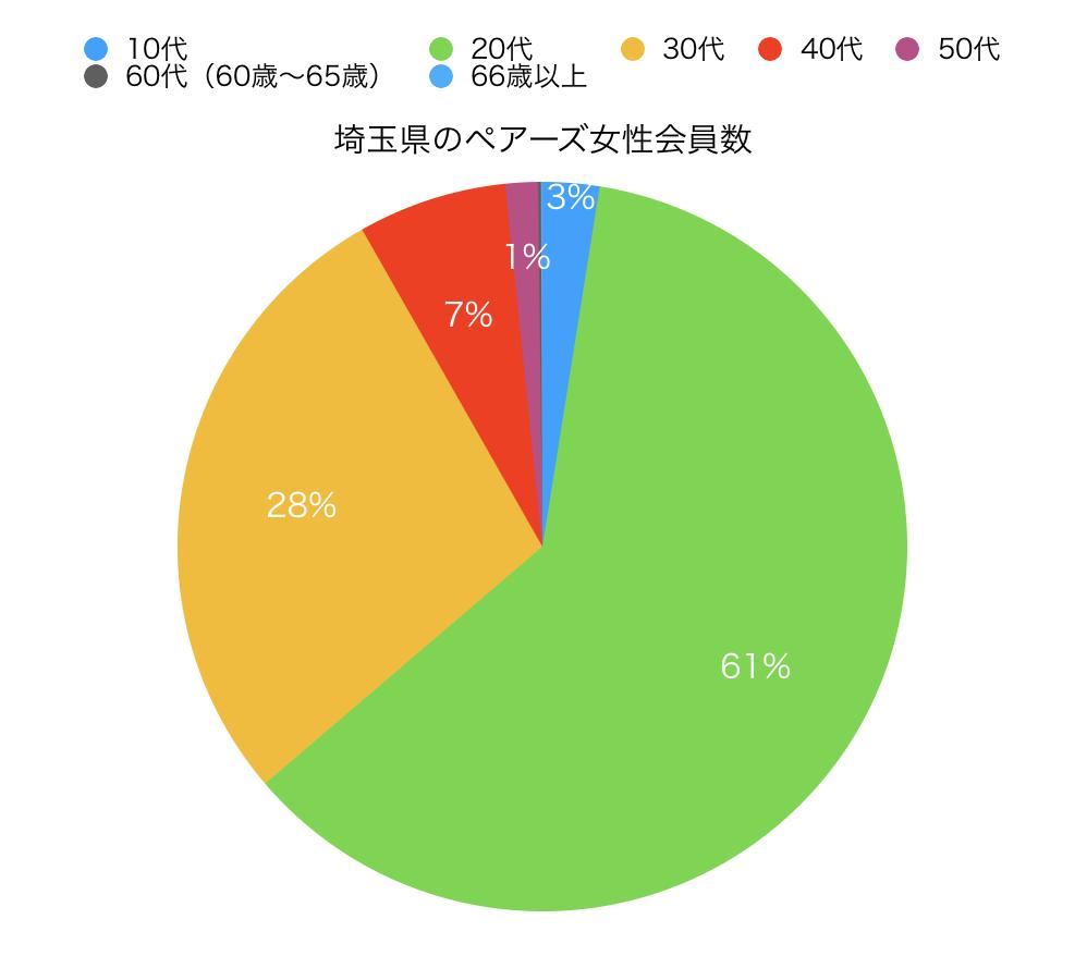 埼玉県のペアーズ女性会員数円グラフ