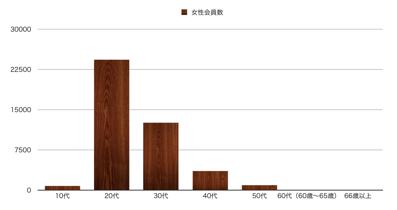 兵庫県のペアーズ女性会員数の縦棒グラフ