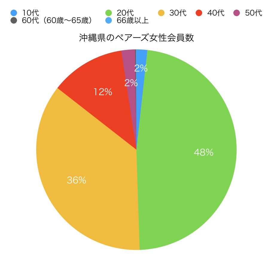 沖縄のペアーズ会員数円グラフ