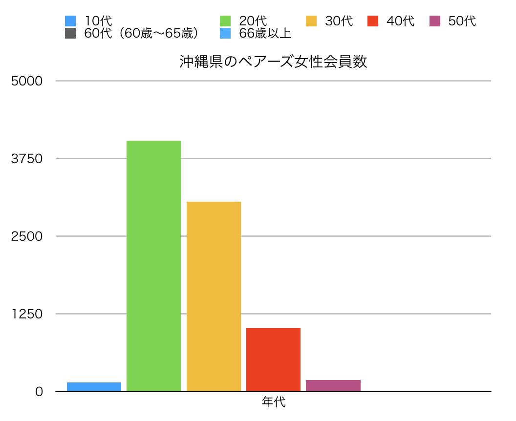 沖縄のペアーズ会員数縦線グラフ