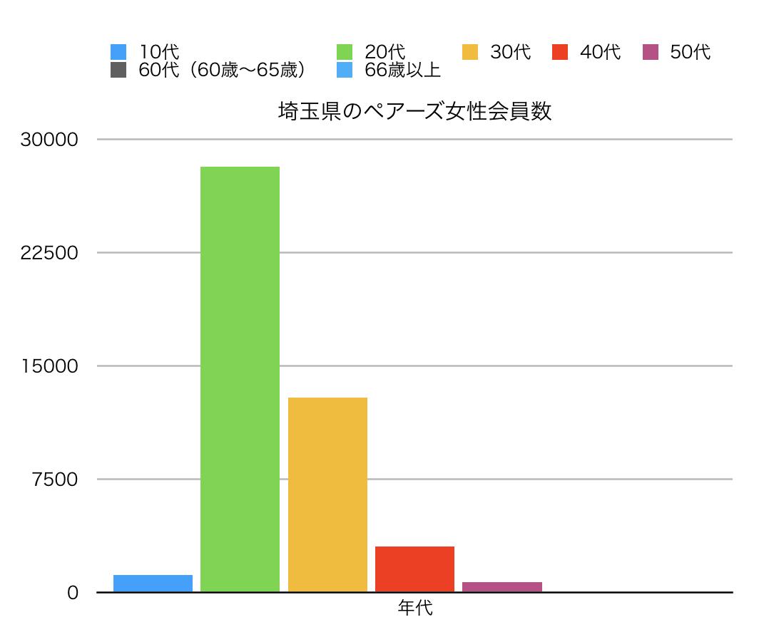 埼玉県のペアーズ女性会員数縦線グラフ