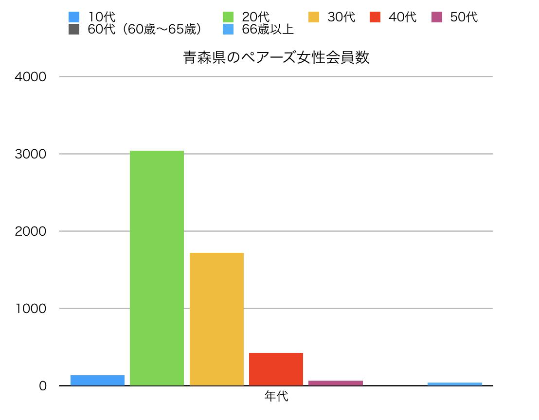 青森県のペアーズ女性会員数縦線グラフ