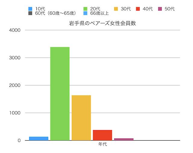 岩手県のペアーズ女性会員数の縦線グラフ