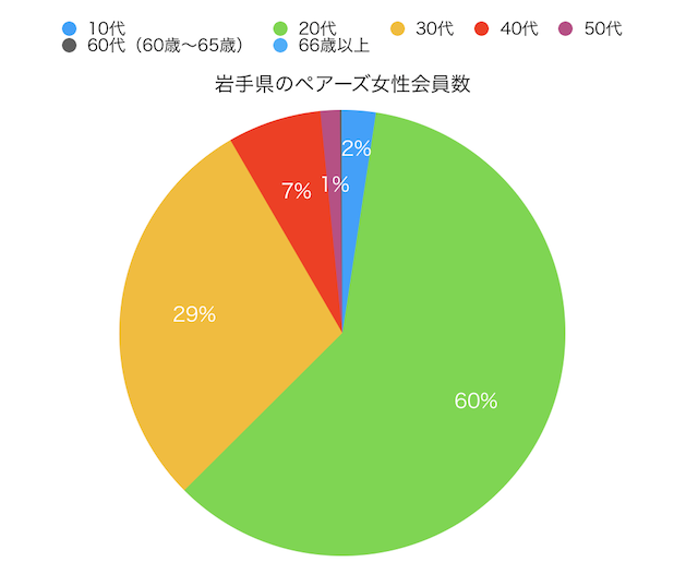 岩手県のペアーズ女性会員数の円グラフ