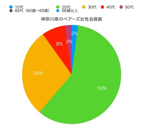 神奈川県女性ペアーズ会員の円グラフ