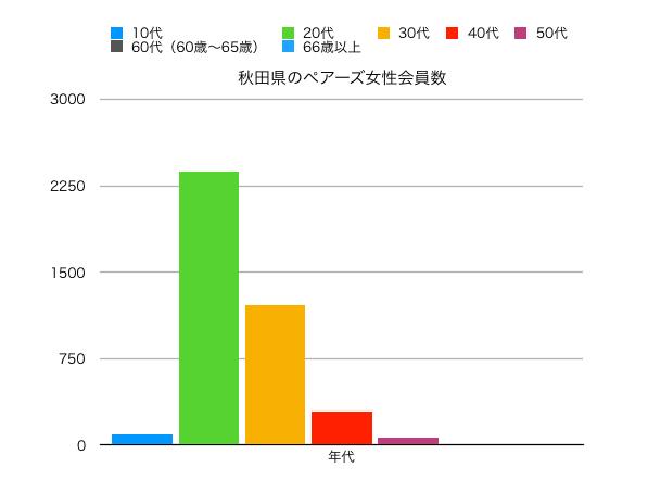 秋田女性ペアーズ会員の縦線グラフ