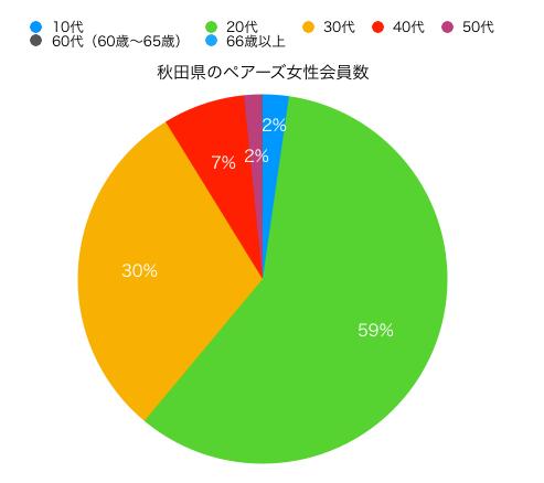 秋田女性ペアーズ会員の円グラフ