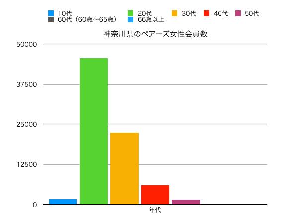 神奈川県女性ペアーズ会員の縦線グラフ