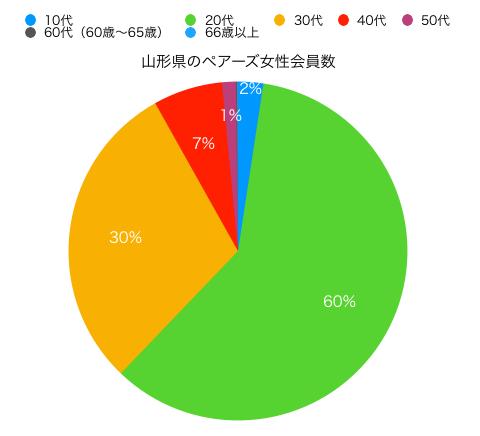 山形県女性ペアーズ会員の円グラフ