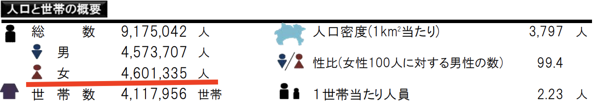 神奈川県の女性人口表