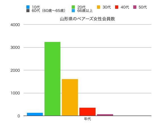 山形県女性ペアーズ会員の縦線グラフ
