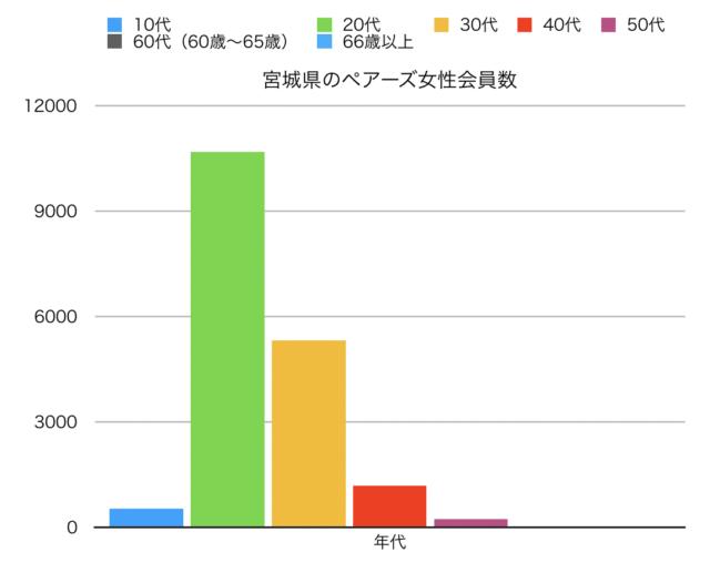 宮城県女性ペアーズ会員の縦線グラフ