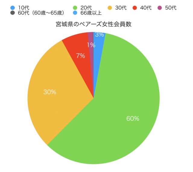 宮城県女性ペアーズ会員の円グラフ